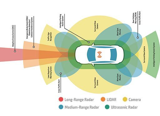 Image of: Autonomous Cars