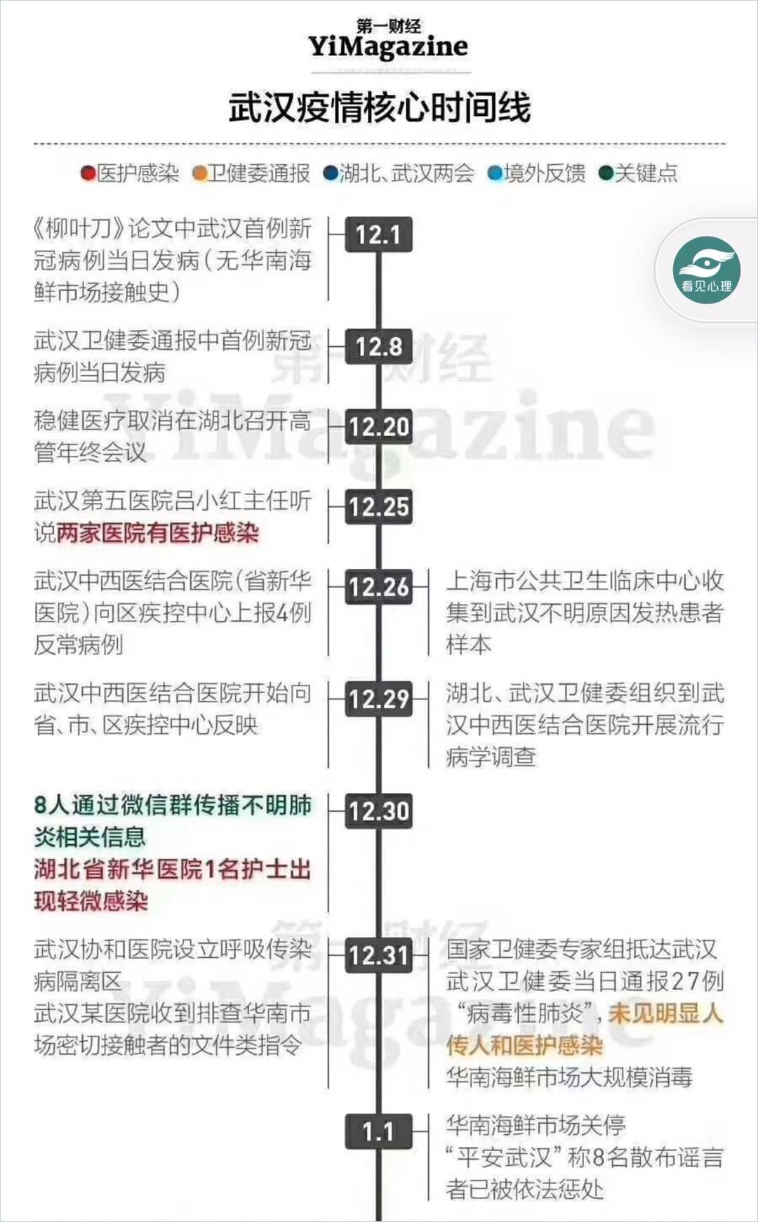 Image of: Coronavirus Timeline Leading Up to Wuhan's Lockdown Shows Clear Signs of Cover-Up