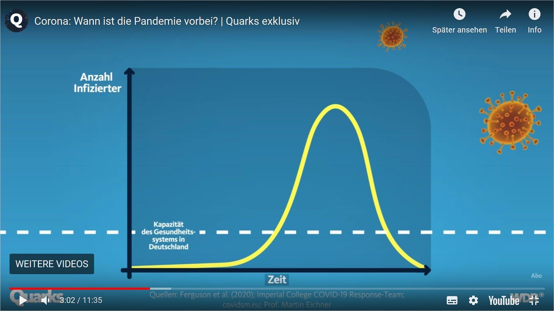 Image of: Wann ist die Pandemie vorbei?